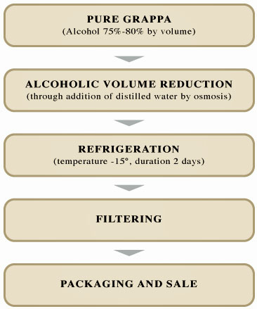 after distillation: Pure Grappa > Alcoholic Volume Reduction > Refrigeration > Filtering > Packaging and Sale